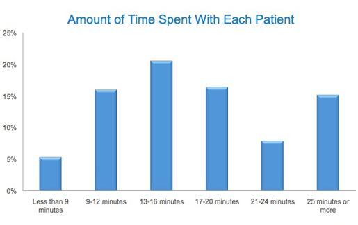 Time Spent with patients
